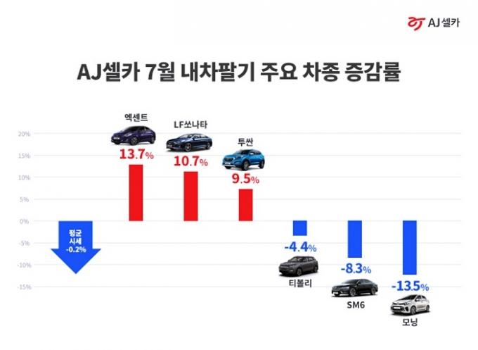 현대자동차 엑센트와 쏘나타(LF)의 7월 중고차 시세 상승세가 돋보였다. /사진제공=AJ셀카