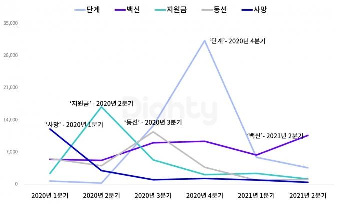 코로나 관련 주요 키워드 유입량 추이. /자료=NHN DATA