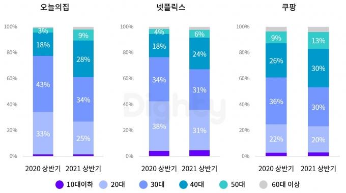 코로나 기간 주요 앱 연령별 비율 변화. /자료=NHN DATA