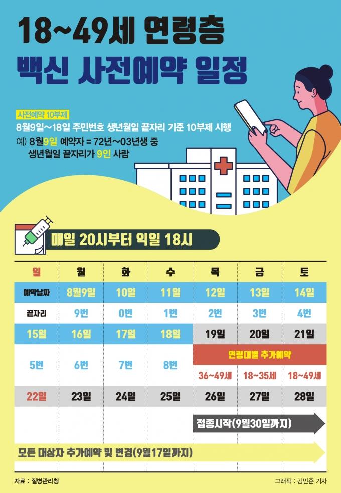 18세~49세 연령층 백신 사전예약 일정./그래픽=김민준 머니S 기자