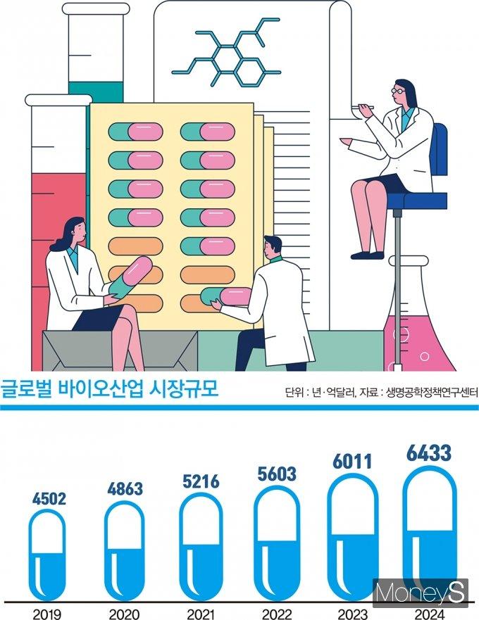 글로벌 바이오산업 시장 규모./사진=김은옥 머니S 기자