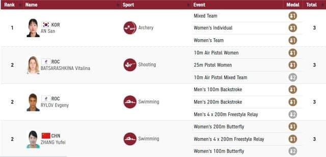 한국 여자 양궁 대표팀의 안산 선수가 올림픽 금메달에 이어 개인랭킹도 1위에 올랐다. 사진은 올림픽 3관왕에 오른 안산 선수의 공식 순위 표시. /사진=뉴시스(올림픽조직위원회 홈페이지 캡처)