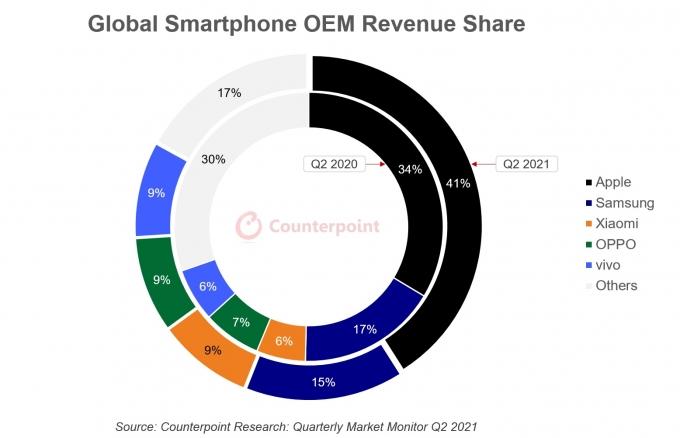 주요 스마트폰 제조사의 지난해와 올해 2분기 매출 기준 시장 점유율. /자료=카운터포인트