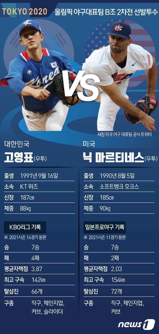 [사진] [그래픽] 도쿄올림픽 야구대표팀 B조 2차전 선발투수
