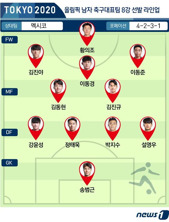 [사진] [그래픽] 올림픽 남자 축구대표팀 8강 선발 라인업