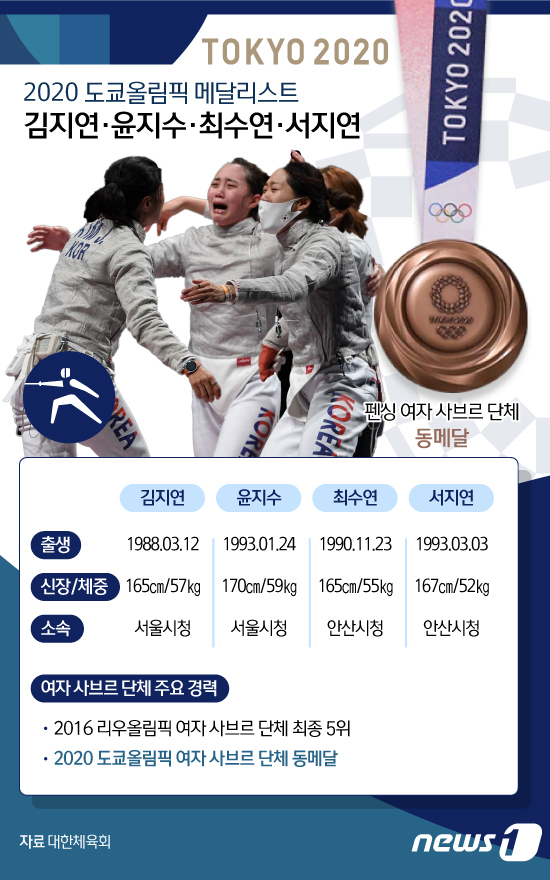[사진] [그래픽] 2020 도쿄올림픽 메달리스트-펜싱 여자 사브르 단체(김지연·윤지수·최수연·서지연)