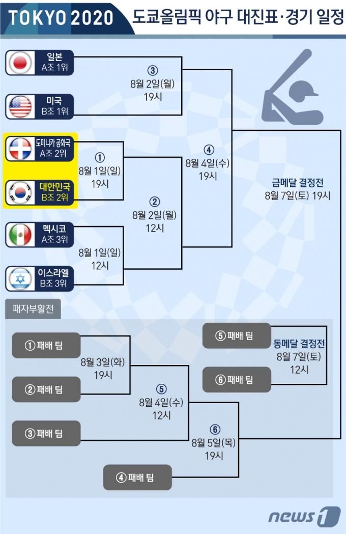 김경문 감독이 이끄는 한국 야구 올림픽 대표팀은 31일 일본 요코하마 스타디움에서 열린 2020 도쿄올림픽 야구 B조 조별리그 2차전에서 미국에 2-4로 패했다. 지난 29일 이스라엘을 상대로 승리했던 한국은 1승 1패가 되며 조 2위를 마크, A조 2위 도미니카 공화국과 같은 장소에서 8월 1일 오후 7시에 격돌한다. © News1 김초희 디자이너