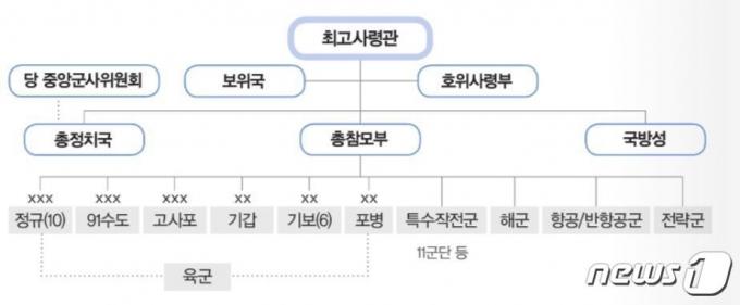 북한군의 군사지휘기구도 (국방부 '2020 국방백서' 캡처) © 뉴스1