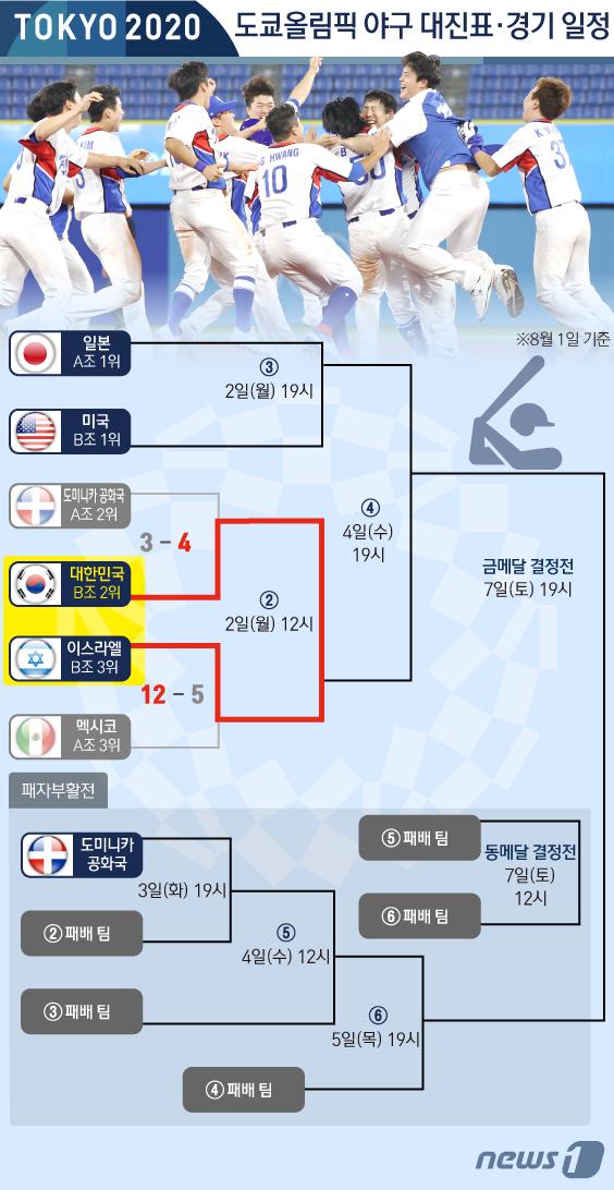 [사진] [그래픽] 도쿄올림픽 야구 녹아웃 스테이지 1라운드 결과