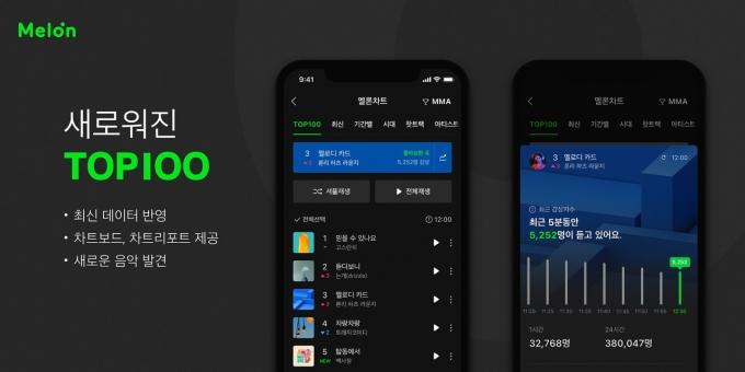멜론컴퍼니가 뮤직플랫폼 멜론(Melon)의 차트 서비스 '24Hits'와 '최신24Hits'를 오는 9일부터 'TOP100'과 '최신 차트'로 전면 개편한다고 2일 밝혔다. /사진제공=멜론컴퍼니