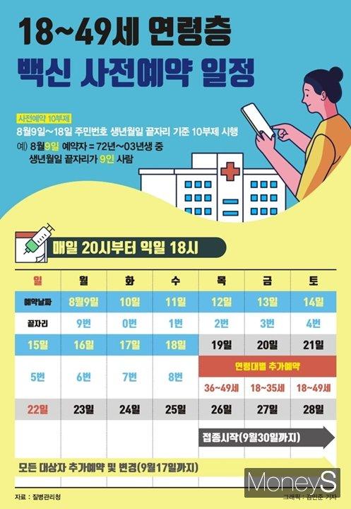 18~49세 대상 접종 사전예약은 10부제로 진행된다. 날짜별로 해당 날짜와 주민등록상 생년월일 끝자리가 일치하는 날 예약할 수 있다. /인포그래픽=김민준 기자