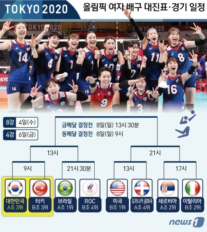 [사진] [그래픽]도쿄올림픽 여자 배구 대진표·경기 일정
