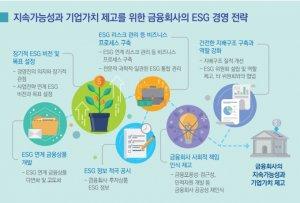 국내 금융회사 '지속가능 경쟁력' 낮다… ESG 글로벌 평가등급 보니