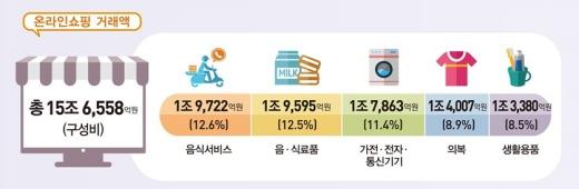 지난 6월 온라인쇼핑 거래액은 전년동월대비 23.5% 증가했다./사진제공=통계청