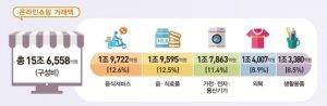 코로나에 무더위까지… 6월 온라인쇼핑 거래액 전년비 23% 급증