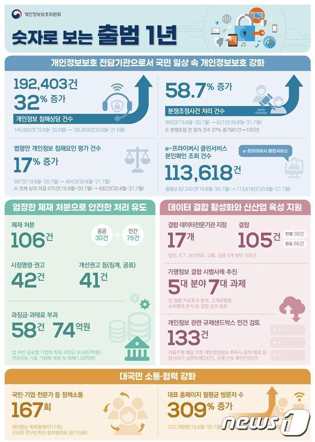 숫자로 보는 개인정보보호위원회 주요 정책 (개인정보보호위원회 제공) © 뉴스1