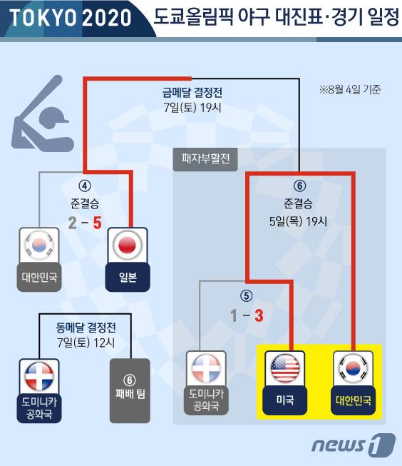 [사진] [그래픽] 도쿄올림픽 야구 대표팀 한일전 결과