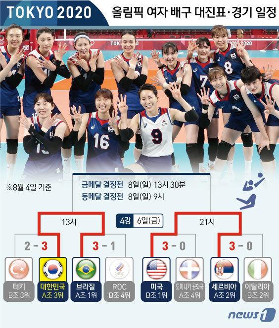 [사진] [그래픽] 도쿄올림픽 여자 배구 4강 대진표