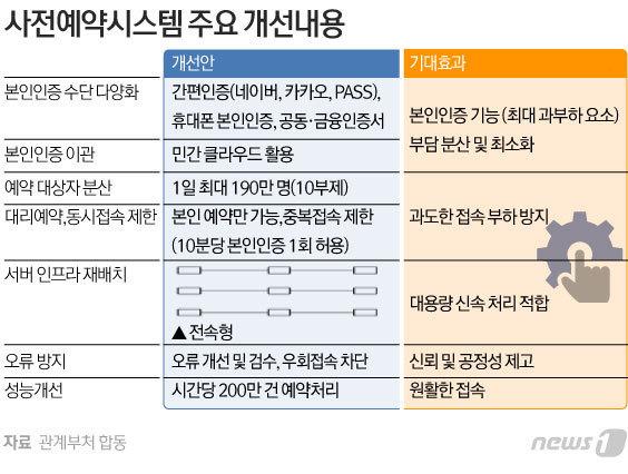 © News1 김초희 디자이너