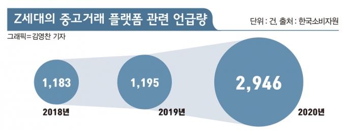 한국소비자원이 조사한 'Z세대의 중고거래 플랫폼 관련 언급량'/그래픽=김영찬 기자