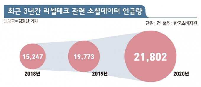 한국소비자원이 조사한 '최근 3년간 리셀테크 관련 소셜데이터 언급량'/그래픽=김영찬 기자