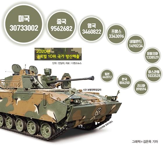 미사일·자주포에 장갑차·항공기까지… 전 세계 지키는 한국산 무기