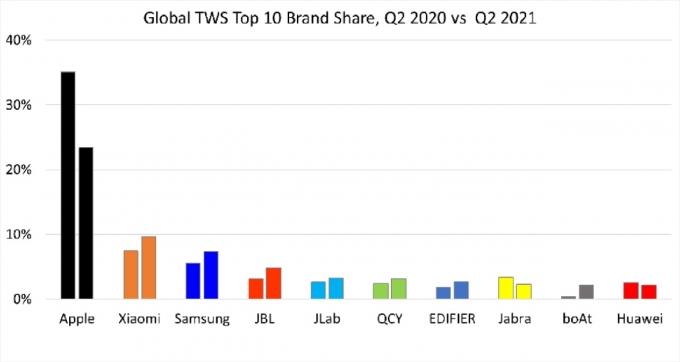 글로벌 무선이어폰 시장 상위 10개 브랜드의 지난해·올해 2분기 점유율. /자료제공=카운터포인트리서치