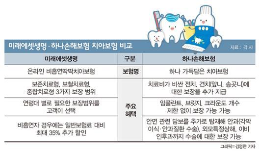 [머니VS머니] '비흡연시 35% 할인' 미래에셋 vs '송곳니까지 보장' 하나손보