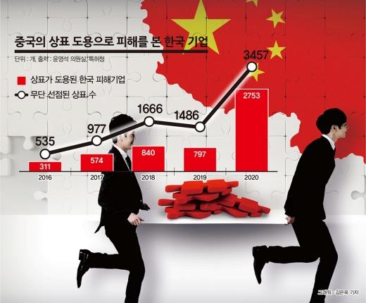 중국의 상표 도용으로 피해를 본 한국 기업./그래픽=김은옥 기자