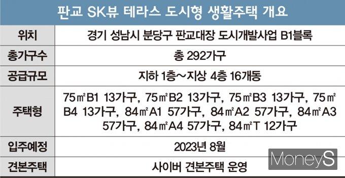 청약통장 필요 없는 '판교 SK뷰 테라스'… 3.3㎡ 분양가 3440만원