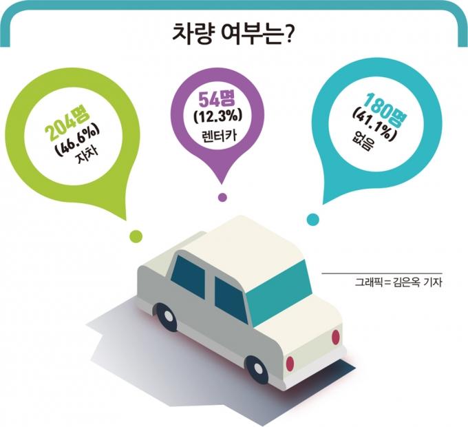 그래픽=김은옥 기자