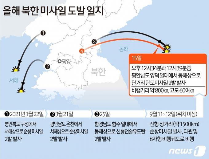 북한이 15일 오후 단거리 탄도미사일 2발을 동해상으로 발사했다. 합동참모본부에 따르면 우리 군은 이날 오후 12시34분과 12시39분쯤 평안남도 양덕 일대에서 동해상으로 발사된 단거리 탄도미사일 2발을 포착했다. 최근에도 북한은 지난 11~12일 신형 장거리 순항미사일을 시험 발사 한 바 있다. © News1 김초희 디자이너