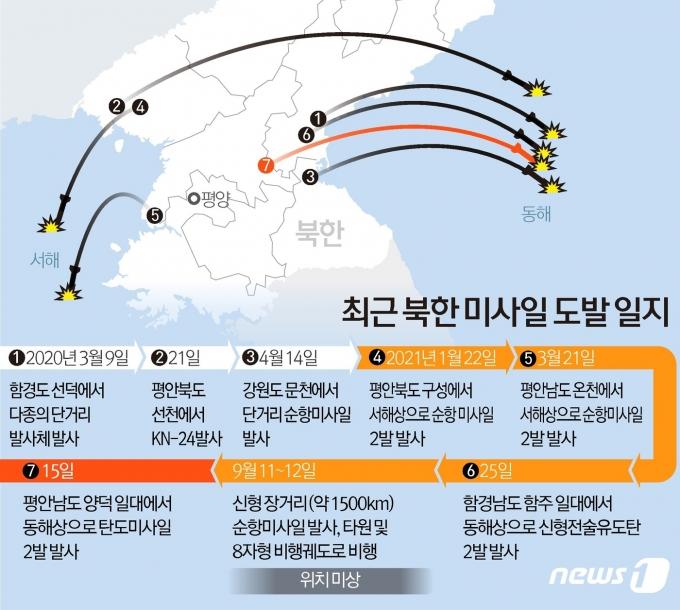15일 북한이 평안남도 양덕 일대에서 동해상으로 탄도미사일 2발을 발사했다. 북한의 탄도미사일 발사는 유엔안보리 대북제재 결의 위반 사안으로, 올해 들어 다섯 번째 무력시위다. © News1 김초희 디자이너