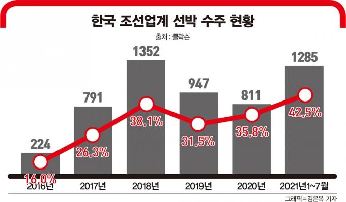 K-조선, 초격차로 '세계 1위' 지킨다
