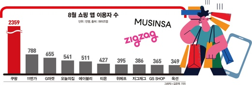 8월 쇼핑 앱 이용자 수 상위 10위권 안에는 패션 플랫폼 '에이블리'와 '지그재그'가 포함됐다./그래픽=김은옥기자