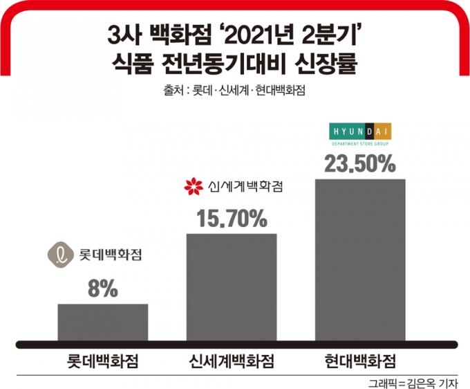 3사 백화점 '2021년 2분기 식품 전년동기대비 신장률/출처 : 롯데·신세계·현대백화점