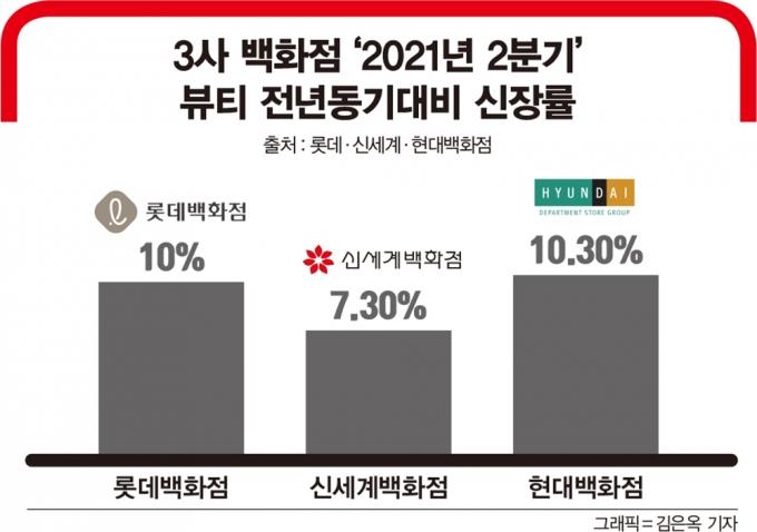 3사 백화점 '2021년 2분기 뷰티 전년동기대비 신장률/출처 : 롯데·신세계·현대백화점