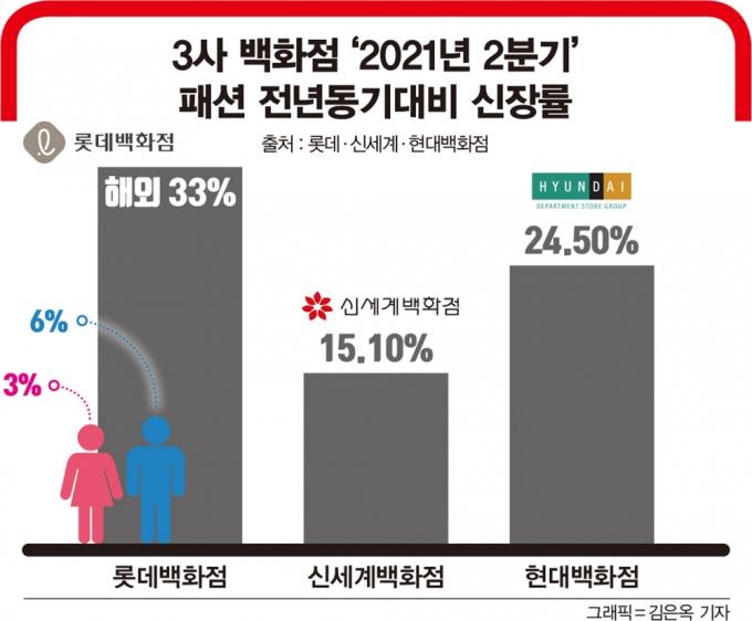 3사 백화점 '2021년 2분기 패션 전년동기대비 신장률/출처 : 롯데·신세계·현대백화점