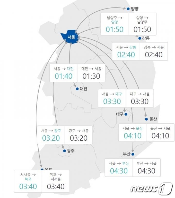 오후 8시 요금소 기준, 주요 도시간 예상 소요시간(한국도로공사 홈페이지)© 뉴스1