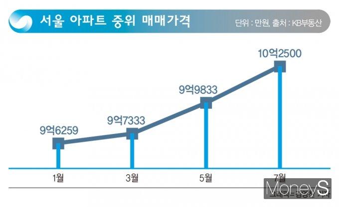 아파트·주식 '거품 붕괴' 신호… 최대 피해자 '경제취약계층'