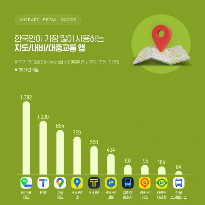 지난 8월 국내 주요 지도·교통 앱별 사용자 수. /자료제공=와이즈앱