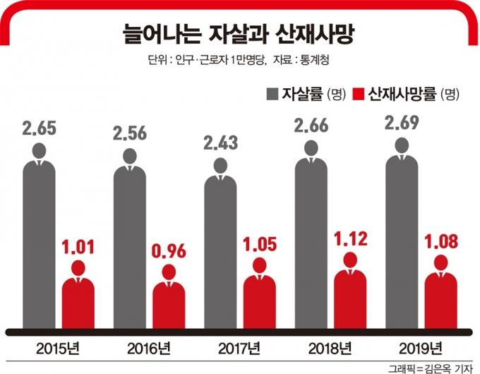 늘어나는 자살과 산재사망. /자료=통계청, 그래픽=김은옥 기자