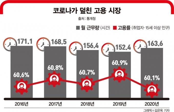 코로나가 덮친 고용 시장. /자료=통계청, 그래픽=김은옥 기자