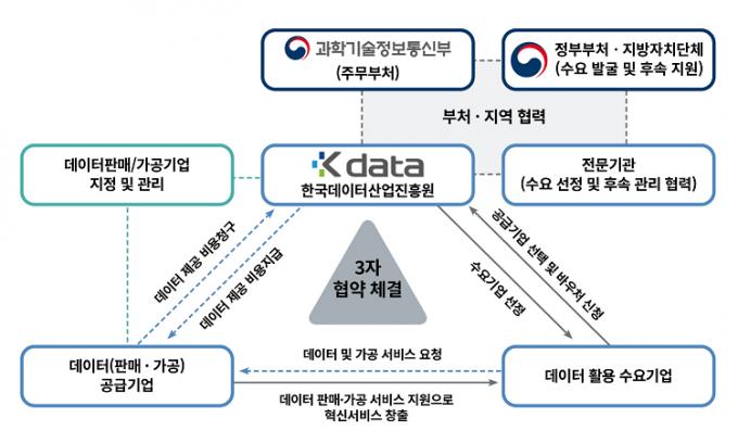 데이터 바우처 사업 추진 체계. /자료=한국데이터산업진흥원