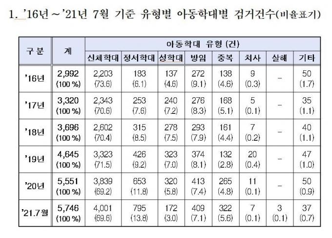 16년~21년 7월 기준 아동학대 유형별 검거 건수 (이탄희 의원실 제공) © 뉴스1