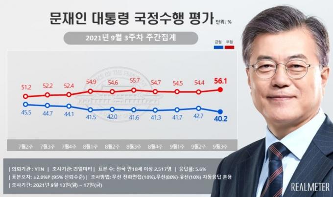 문 대통령 주간 지지율 '40.2%'… 7월 첫주 이후 최저치