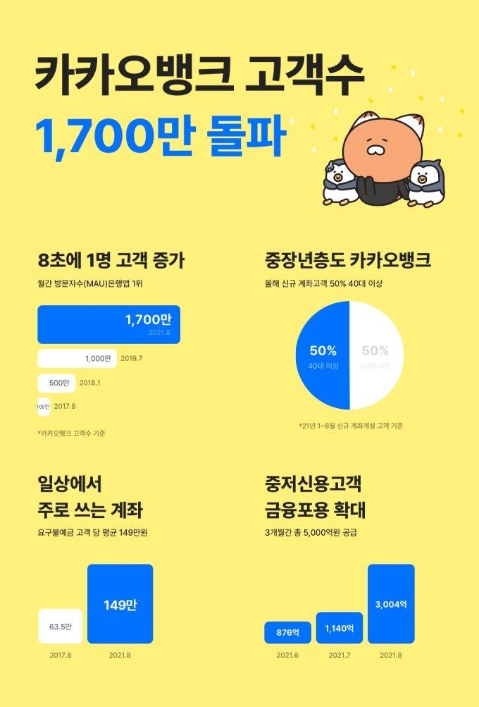 카카오뱅크, 고객 1700만 돌파… 50대 비중 16%