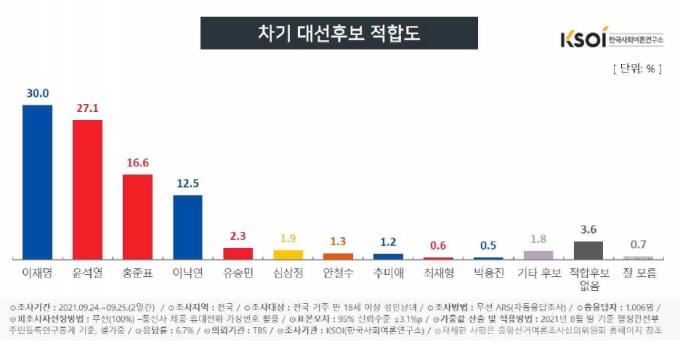 27일 한국사회여론연구소(KSOI)는 TBS 의뢰로 조사한 차기 대선후보 적합도 결과. /사진=한국사회여론연구소(KSOI) 제공