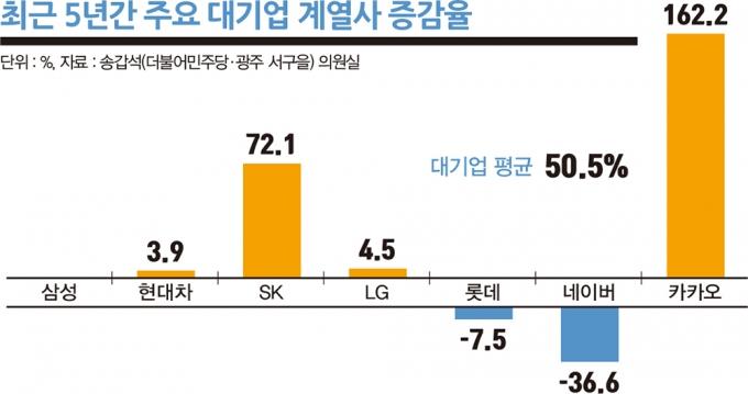 최근 5년간 주요 대기업 계열사 증감율. /자료=송갑석 의원실, 그래픽=김은옥 기자