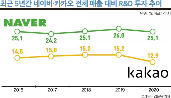 최근 5년간 네이버·카카오 전체 매출 대비 연구개발 투자 추이. /자료=각 사, 그래픽=김은옥 기자